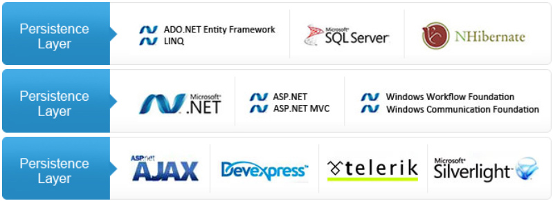 .NET Skills for each Application Layer: